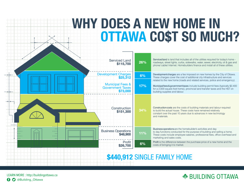City of ottawa development fees we build a home Build a new house cost