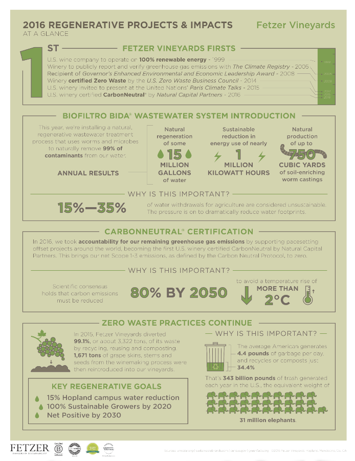 How the BIDA Biofiltro system works. Infographic courtesy of Fetzer Vineyards.