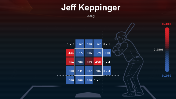 This heat map for Keppinger's 2013 season perfectly illustrates his offensive ineptitude.  Courtesy of ESPN Stats and Information