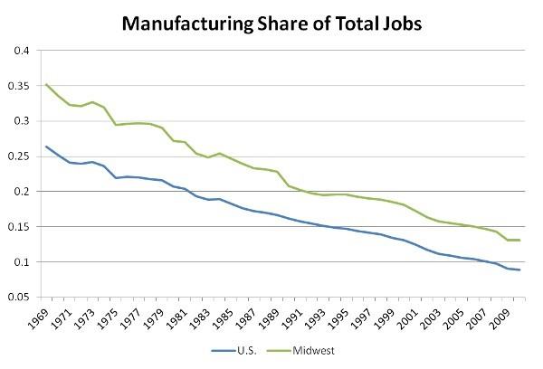 "Graph from Richard Florida, ""The Midwest's Manufacturing Conundrum,""  The Atlantic , May 11, 2012."