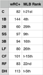 The White Sox' offense by position so far in 2014.