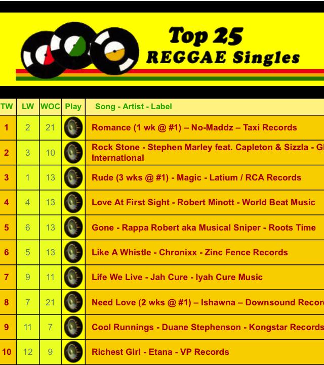 RappaMusicalSniperGone_Top5ReggaeSingles.jpg