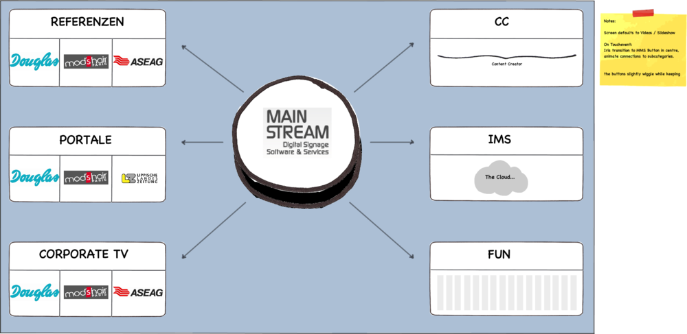 First visualisation of navigation elements.