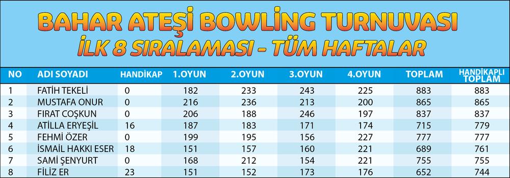 İlk 8 sıralaması,Turnuva boyunca oynanan maçlardan alınan skorlar üzerinden hesaplanmaktadır.