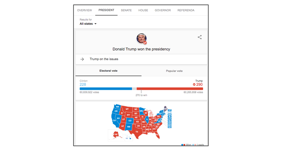 We launched an election results feature with live data for Presidential, House, Senate, Gubernatorial and Referenda contests.  The launch included international version of the feature tailored for non US users following the election results and internationalized into 35 languages.  During the peak hour, at 11:00 PM ET on election night, almost 35% of global search traffic was looking for election results.  This launch also featured a successfully pilot of a new open format for election results data using a standard co-developed with NIST.