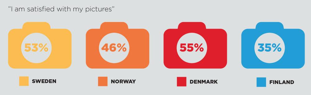 Infografiikka: Canon. Suomi ja Tanska vaihtaneet prosentteja, Tanska 35% ja Suomi 55%