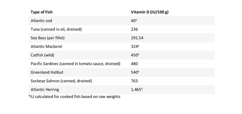 Table_Source of Vit D-page-001.jpg