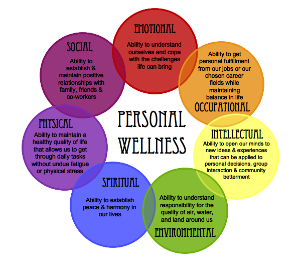 Student Wellness – Division of Student Affairs |Holistic Health Wheel