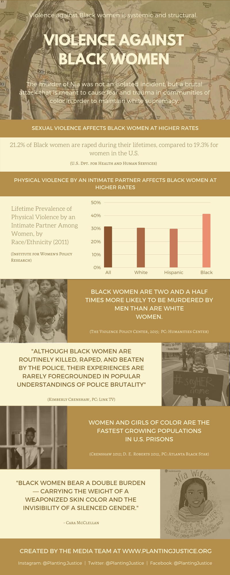 Violence Against Black Women