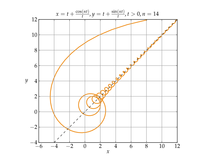 http://en.wikipedia.org/wiki/File:Asymptote02_vectorial.svg