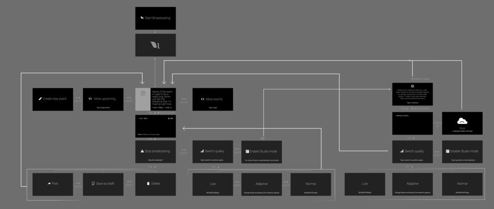 UX workflow.