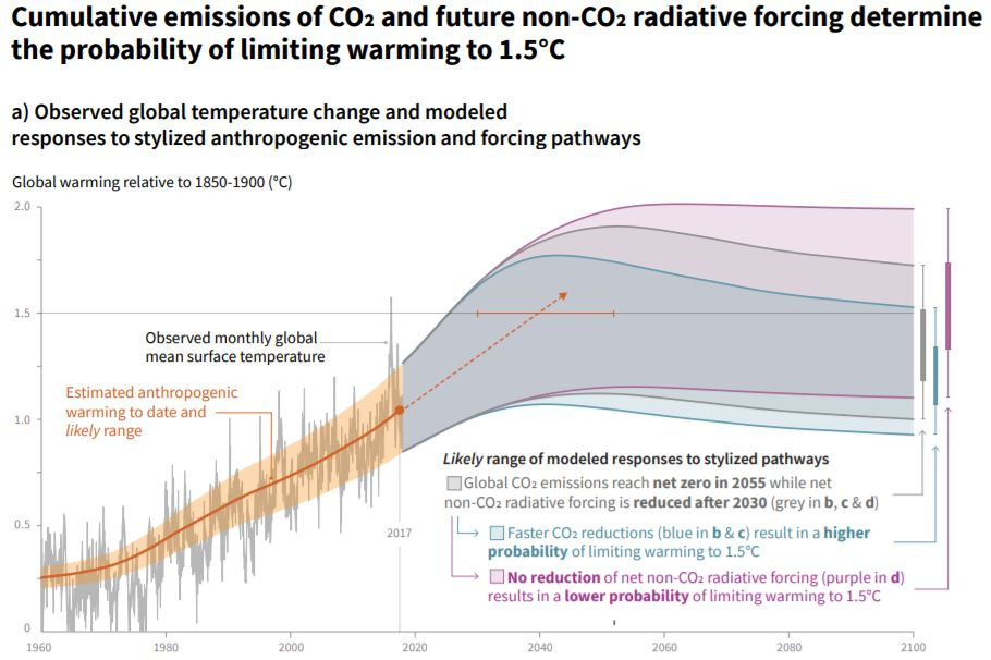 """Global Warming of 1.5 C - Summary for Policymakers"" (2018), International Panel on Climate Change (IPPC), page 6"