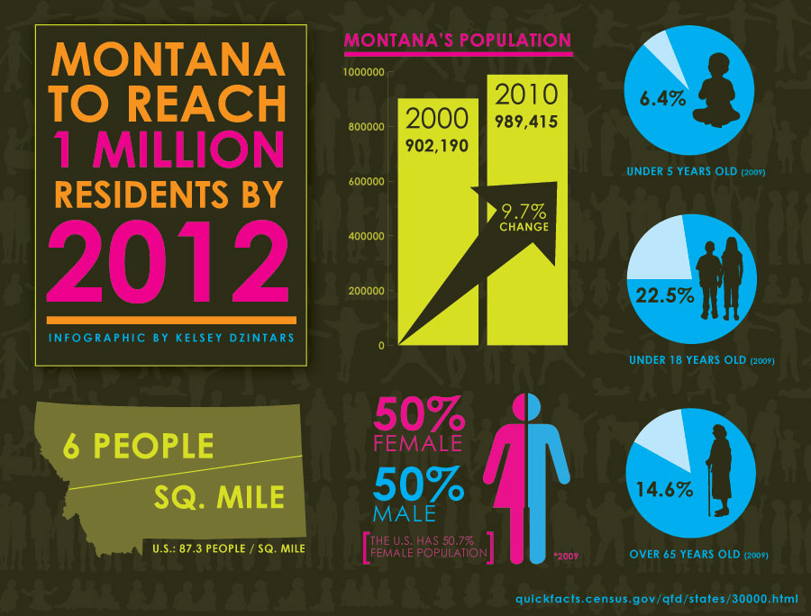 montanapop_infographic.jpg
