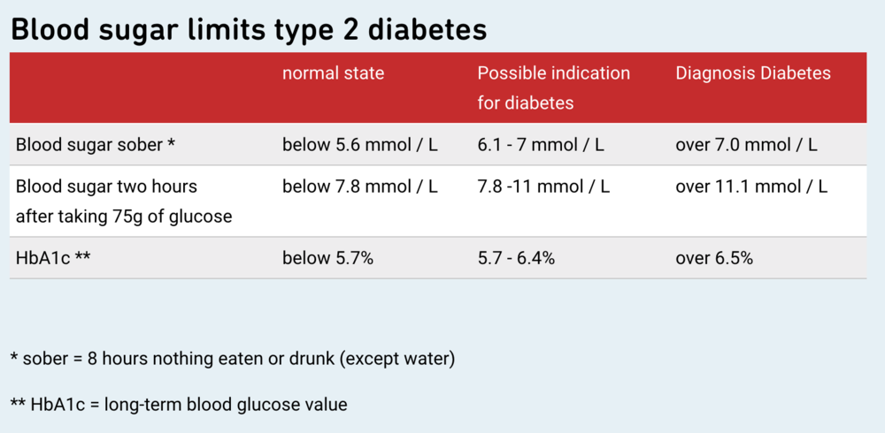 Note: the values above are in mmol/L, you may live in a country that uses the other unit of measure, mg/dL If you have a blood glucose meter you can check your blood sugar at home. Image:  www.diabetesschweiz.ch