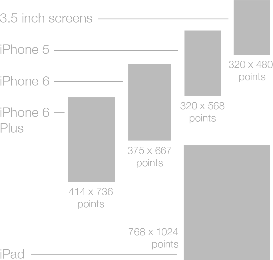 ios device sizes.png