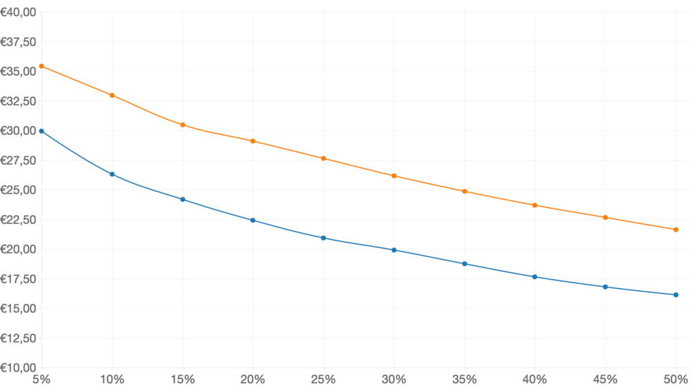 People who have already had the experience of using meal kits (orange line) , are willing to pay 41% more on average than those who had not (blue line).  Source: Veylinx, jan/feb 2016, n=1084)