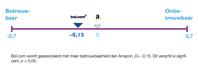 Amazon and bol.com scores on trustworthiness