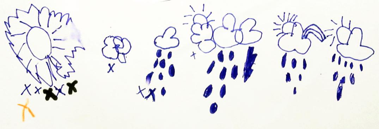 Tyttäreni sääkirjanpitoa. En ole ihan vama, että menikö tämä nyt ilmatieteen laitoksen ohjeiden mukaan - mutta olkoon menneeksi.