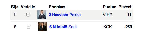 Tekaisin tuossa HS.fi:n vaalikoneen pressanvaaleista. Kaksi ehdokasta jäi plussalle ja muut meni miinuksella. Ei liene kauhea yllätys tämä ekan ja vikan sijoitus.