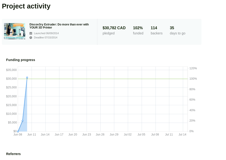 A snapshot of our Kickstarter dashboard