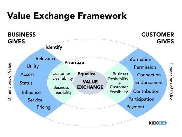Value Exchange Framework