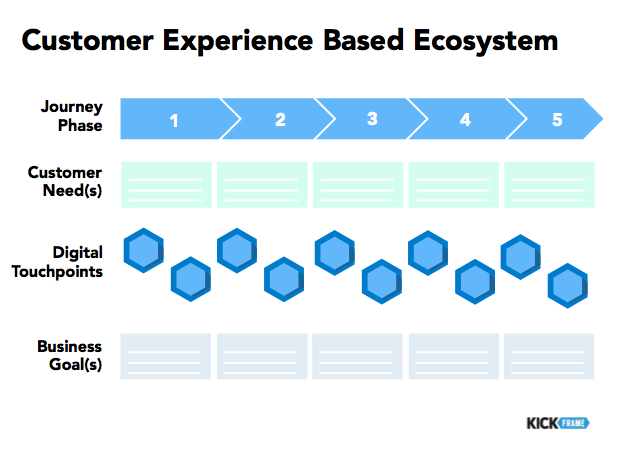 Customer Experience Based Ecosystem