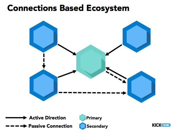 Connections Based Ecosystem