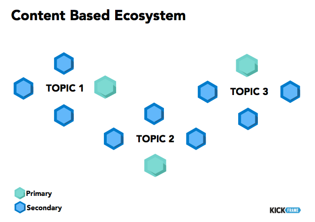 Content Based Ecosystem.jpg