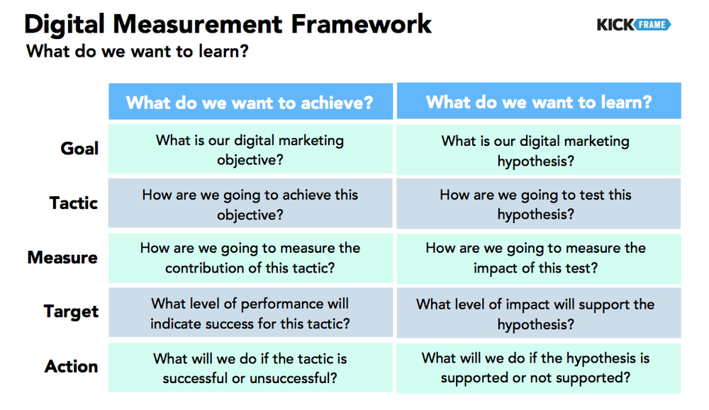 Digital Marketing Framework