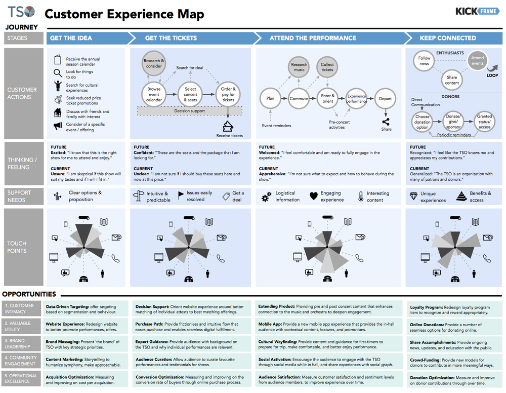 TSO Customer Experience Map