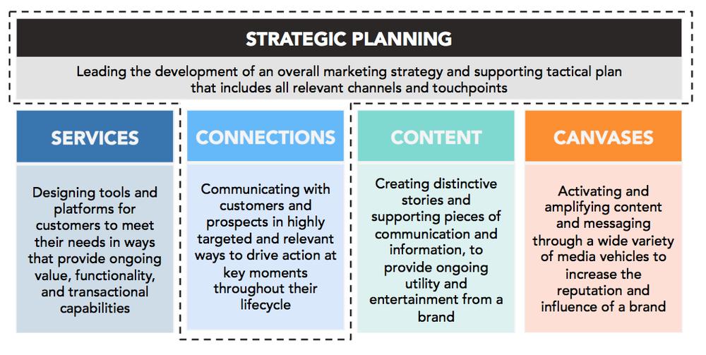 Post-Digital Strategy