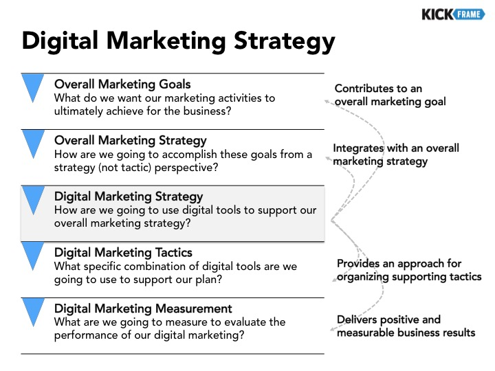 thesis marketing plan Template for a basic marketing plan, including situation analysis, market segmentation, alternatives, recommended strategy, and implications of that strategy.