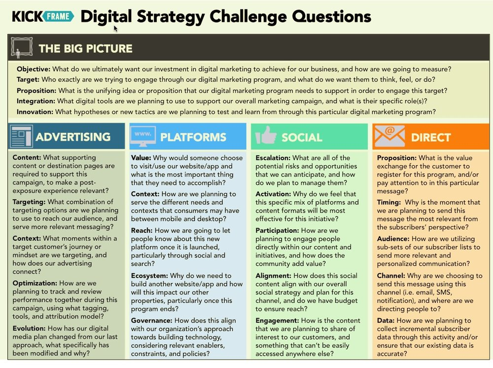 Digital Strategy Challenge Questions