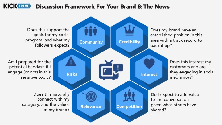 Discussion Framework For Your Brand & The News