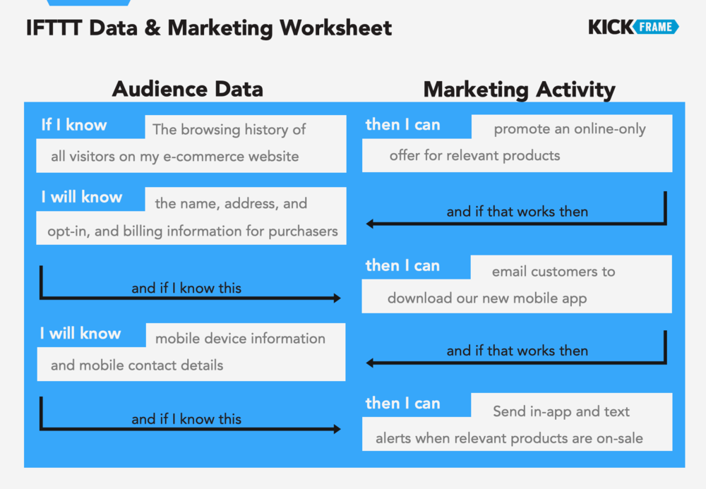 IFTTT Data & Marketing Worksheet_Filled