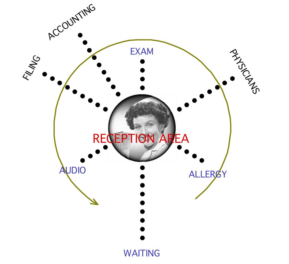 ACHA, ENT Clinic, Model, Program Diagram