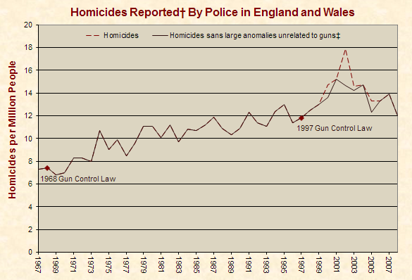 http://www.justfacts.com/images/guncontrol/england-full.PNG
