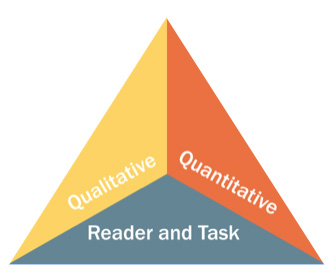 The Common Core State Standards' model of text complexity