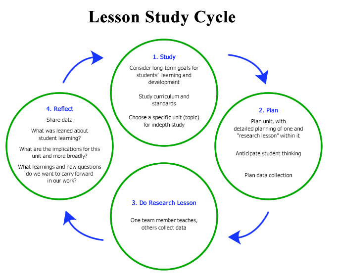 Diagram by Teaching Through Problem-Solving
