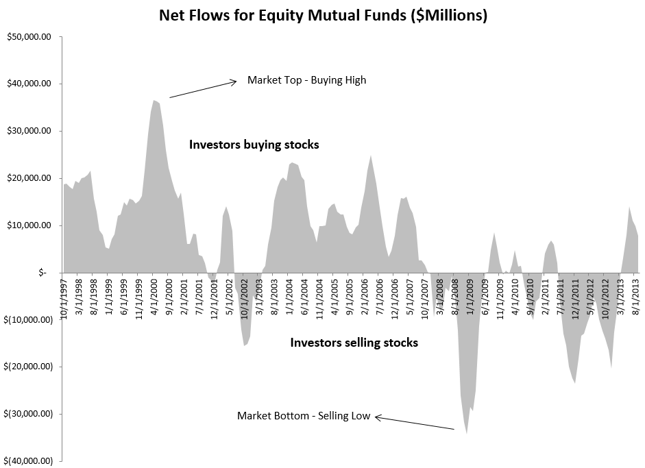 Fund Flow Data from ICI
