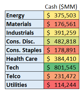 as of 11/30, all U.S. listed stocks, Cash + Short Term Equivalents