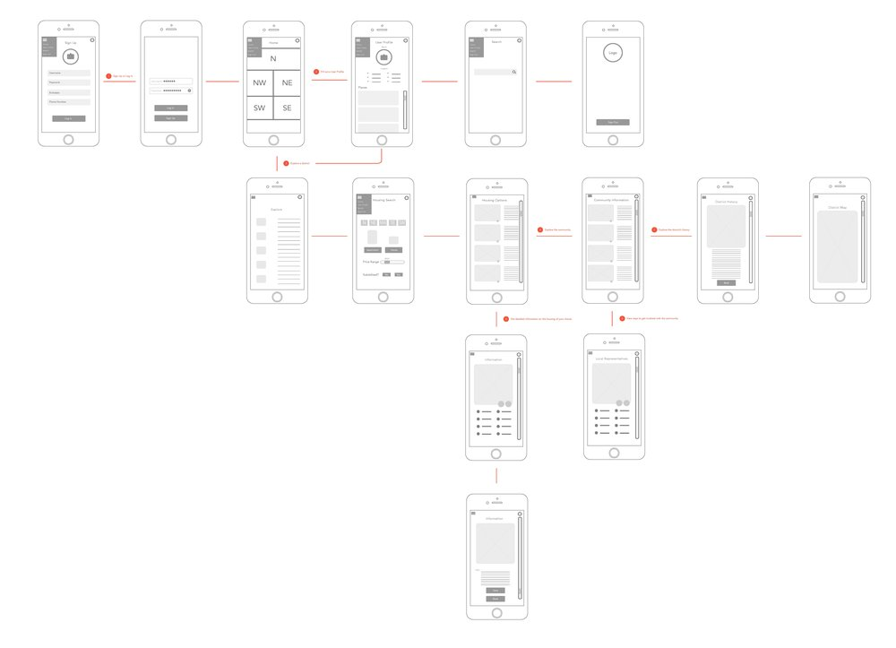 Wireframes for housing mobile app.