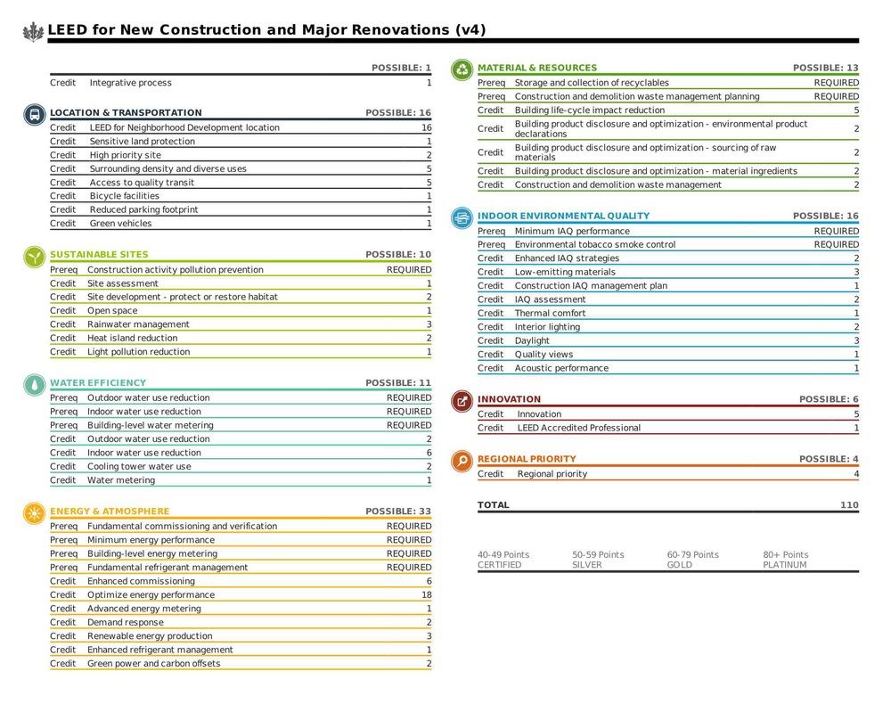 Green design reiss design studio for Build it green checklist