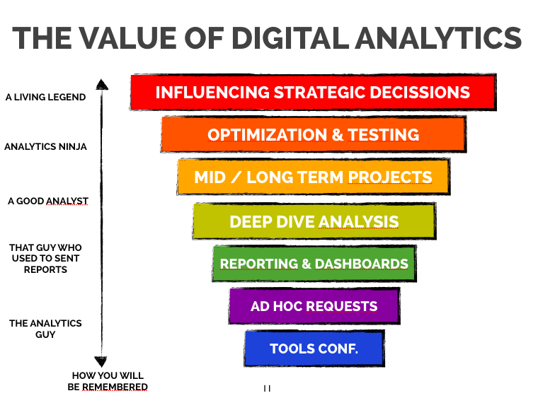 VALUE-OF-ANALYTICS