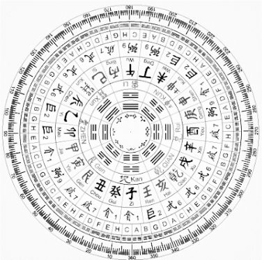 luo pan compass template, used in feng shui