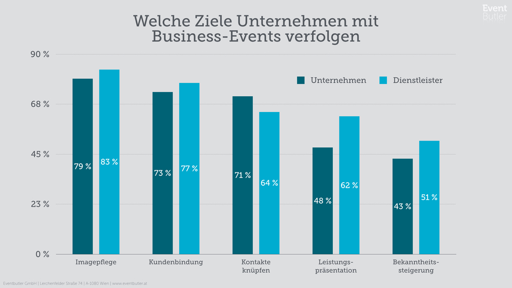 Mögliche Ziele für Business-Events - B2B & B2C Marketing