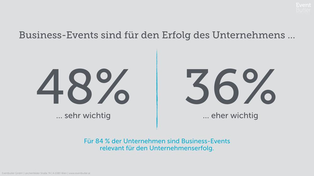 Statistik zu Business-Events