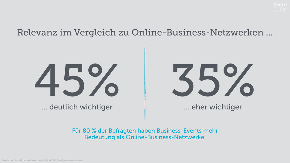 80% halten Business-Events als relevanter gegenüber Online-Business Netzwerken wie Xing oder Linkedin