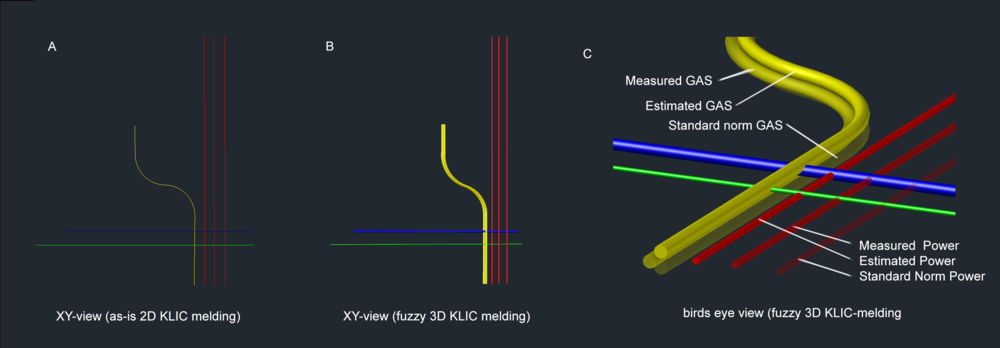 2D and 3D (fuzzy) visualisations of subsurface utilities