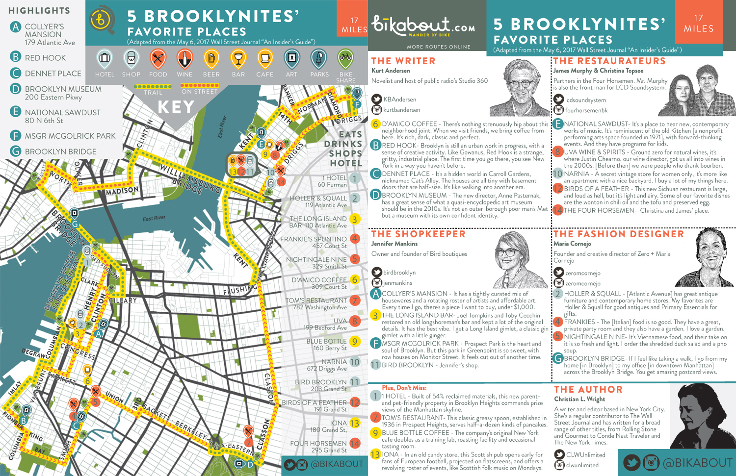Map of 5 Brooklynites' Favorite Places